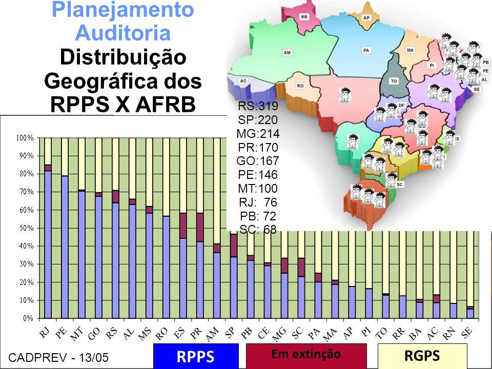 Clique para editar o estilo do subtítulo mestre 06/06/13 RPPS RGPS Em extinção Planejamento Auditoria Distribuição Geográfica dos RPPS X AFRB RS:319 S