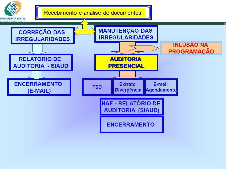 Clique para editar o estilo do subtítulo mestre 06/06/13 Recebimento e análise de documentos INLUSÃO NA PROGRAMAÇÃO CORREÇÃO DAS IRREGULARIDADES RELAT