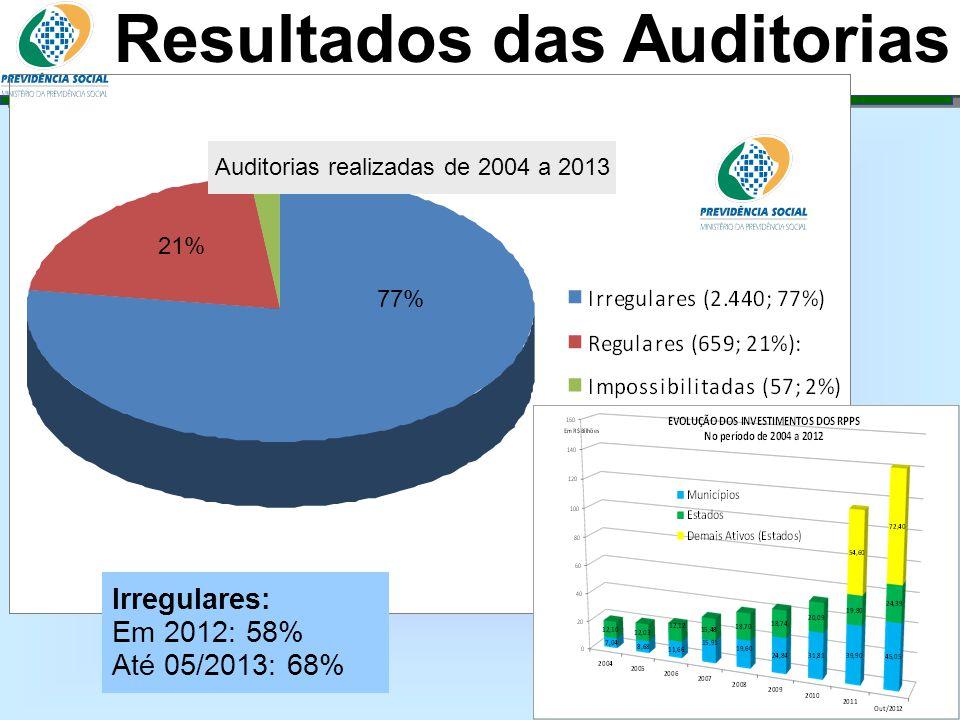 Clique para editar o estilo do subtítulo mestre 06/06/13 Resultados das Auditorias Irregulares: Em 2012: 58% Até 05/2013: 68% 77% 21% Auditorias reali