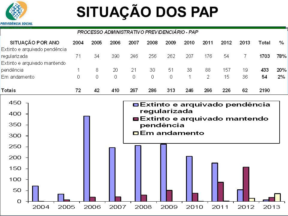 Clique para editar o estilo do subtítulo mestre 06/06/13 SITUAÇÃO DOS PAP