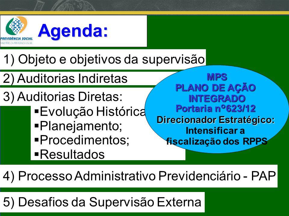 Clique para editar o estilo do subtítulo mestre 06/06/13 3) Auditorias Diretas: 4) Processo Administrativo Previdenciário - PAP 1) Objeto e objetivos