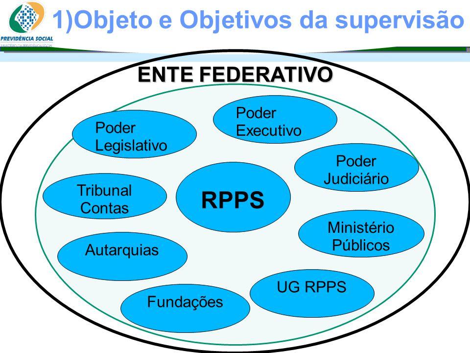 Clique para editar o estilo do subtítulo mestre 06/06/13 1)Objeto e Objetivos da supervisão 06/06/13 ENTE FEDERATIVO Poder Executivo Poder Legislativo
