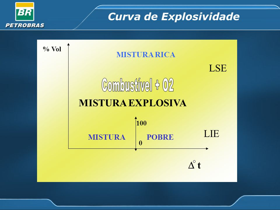 t % Vol MISTURA EXPLOSIVA LIE LSE 0 100 MISTURA RICA MISTURAPOBRE Curva de Explosividade