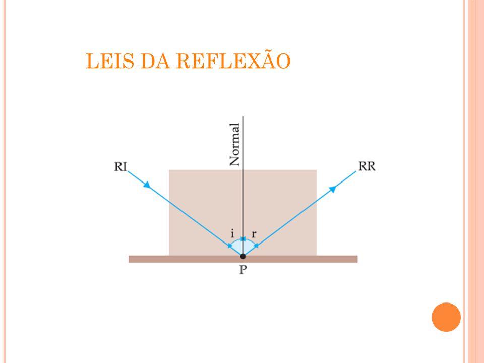 ESPELHO PLANO Chama-se espelho plano qualquer superfície plana, polida e com alto poder refletor.