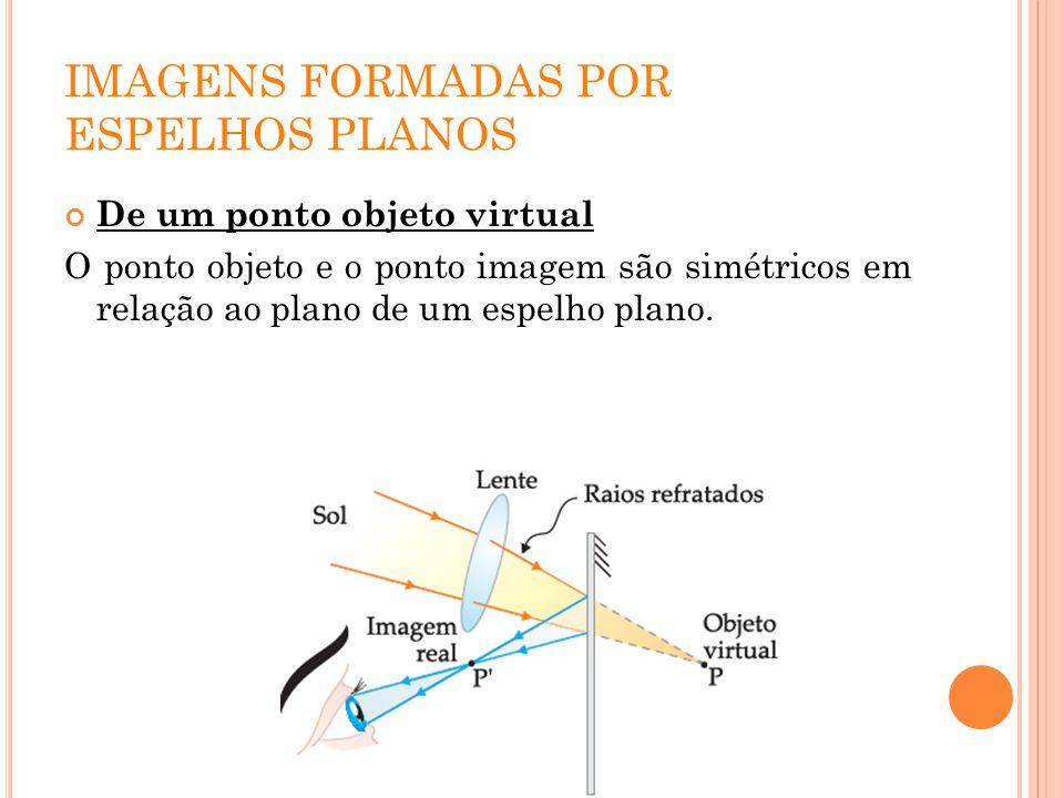 IMAGENS FORMADAS POR ESPELHOS PLANOS De um ponto objeto virtual O ponto objeto e o ponto imagem são simétricos em relação ao plano de um espelho plano
