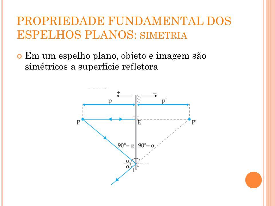 PROPRIEDADE FUNDAMENTAL DOS ESPELHOS PLANOS: SIMETRIA Em um espelho plano, objeto e imagem são simétricos a superfície refletora