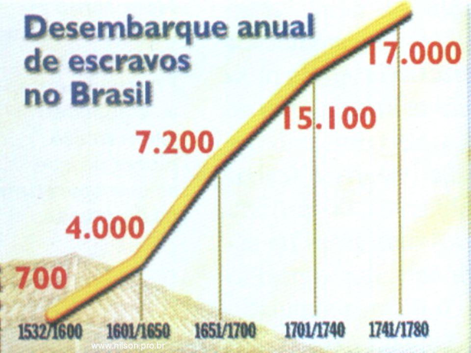 17/6/2014 13 www.nilson.pro.br