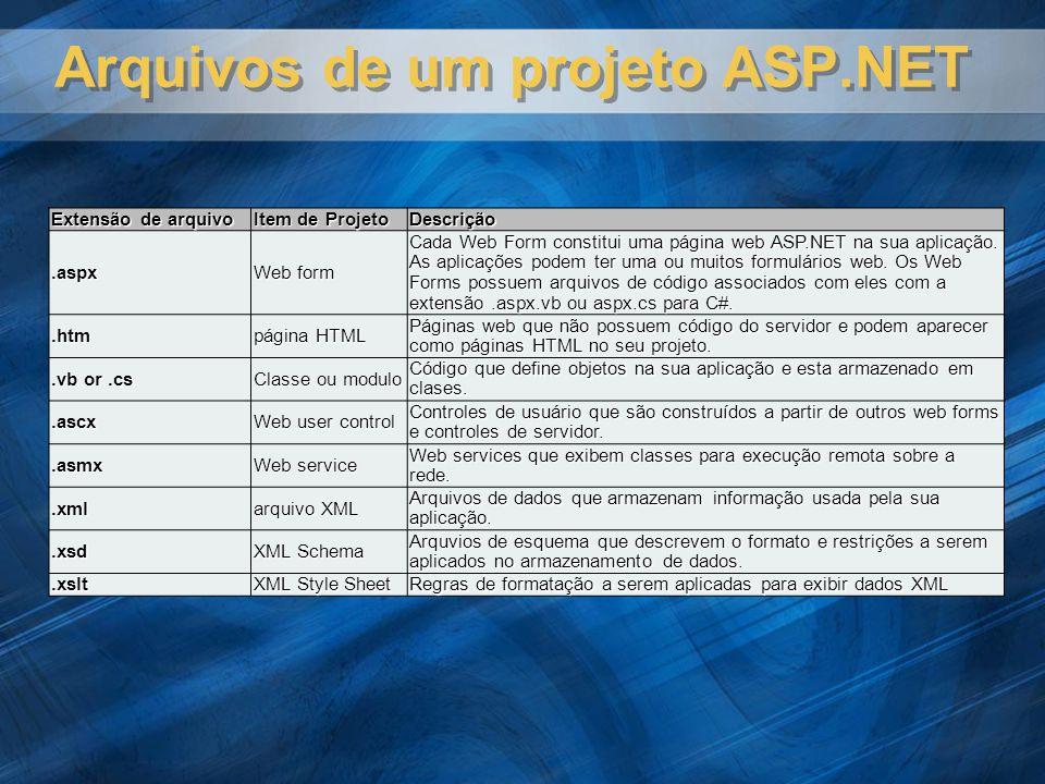 Arquivos de um projeto ASP.NET Extensão de arquivo Item de Projeto Descrição.aspx Web form Cada Web Form constitui uma página web ASP.NET na sua aplic