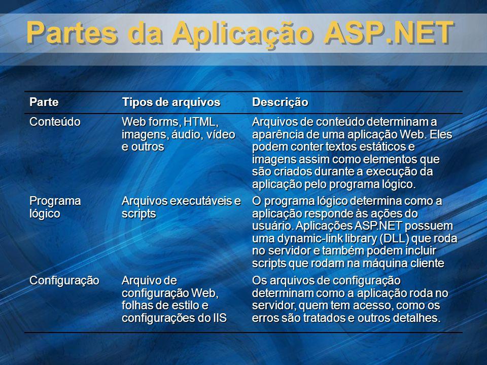 Partes da Aplicação ASP.NET Parte Tipos de arquivos Descrição Conteúdo Web forms, HTML, imagens, áudio, vídeo e outros Arquivos de conteúdo determinam