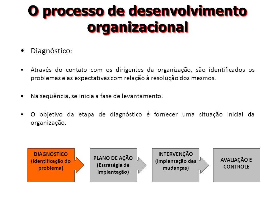 O processo de desenvolvimento organizacional Diagnóstico : Através do contato com os dirigentes da organização, são identificados os problemas e as ex