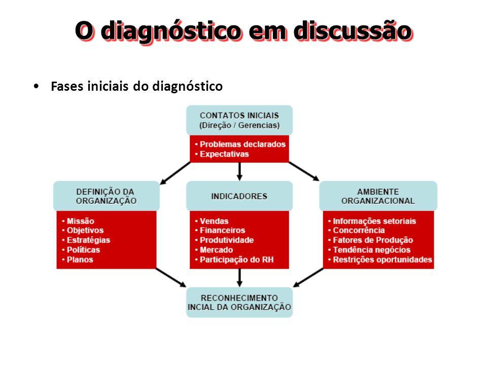 O diagnóstico em discussão Fases iniciais do diagnóstico Bate-papo com os dirigentes e gerentes os problemas da empresa sob a visão da direção / gerência as expectativas da direção / gerência