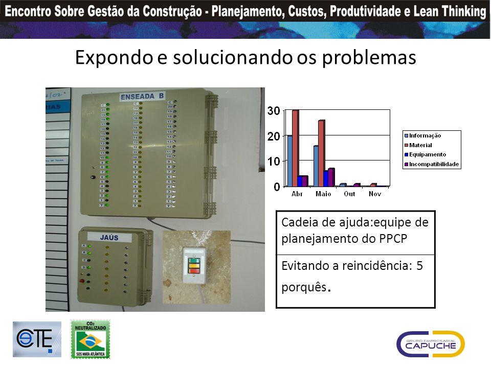 Expondo e solucionando os problemas Cadeia de ajuda:equipe de planejamento do PPCP Evitando a reincidência: 5 porquês.