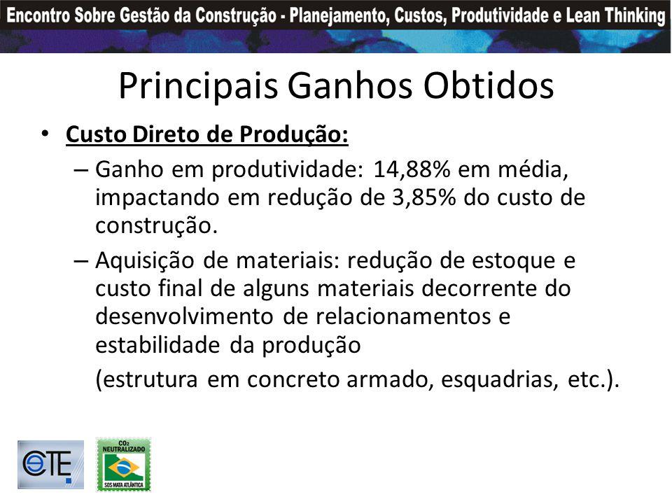Principais Ganhos Obtidos Custo Direto de Produção: – Ganho em produtividade: 14,88% em média, impactando em redução de 3,85% do custo de construção.