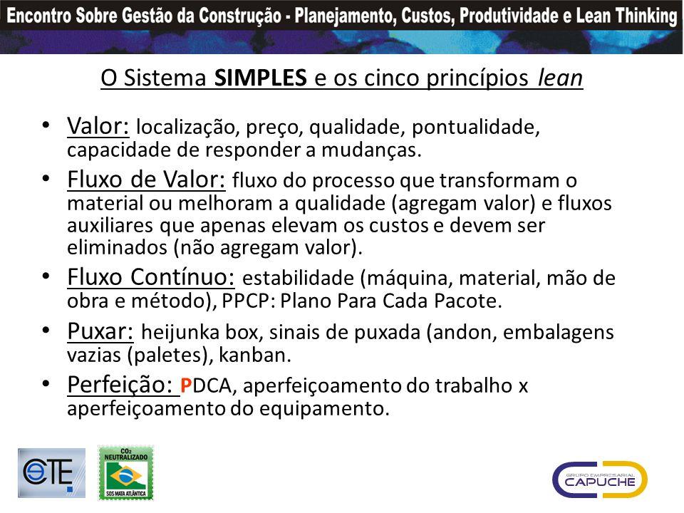 O Sistema SIMPLES e os cinco princípios lean Valor: localização, preço, qualidade, pontualidade, capacidade de responder a mudanças.