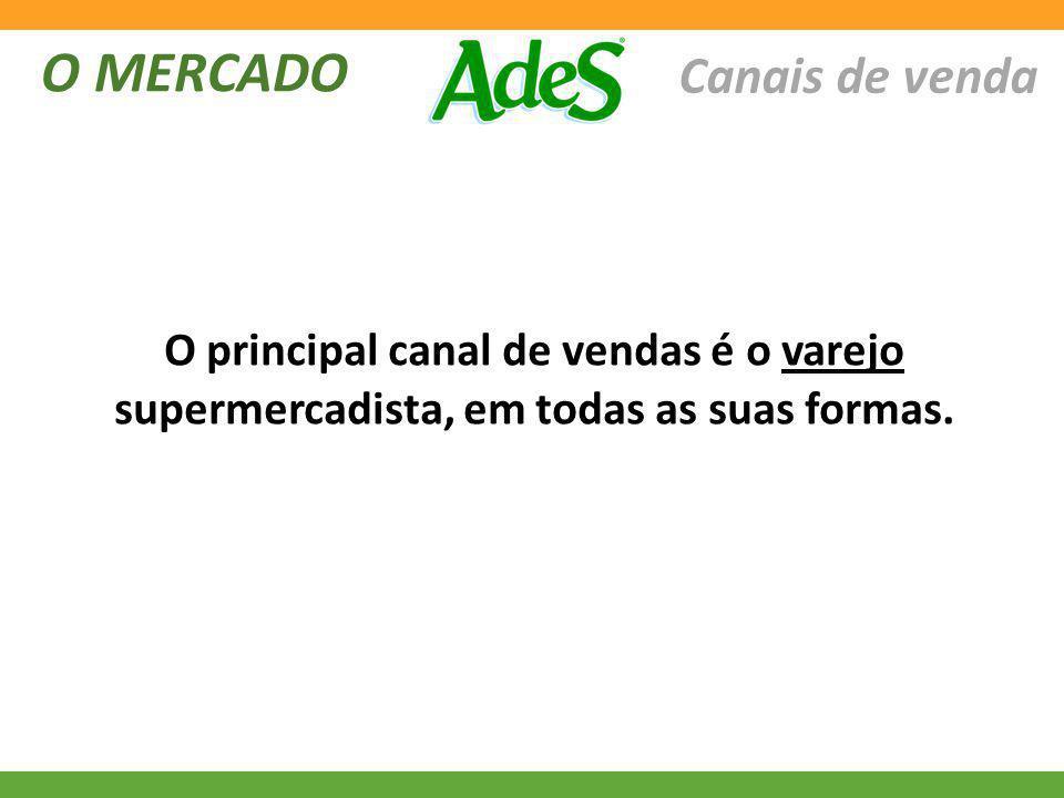 O MERCADO Canais de venda O principal canal de vendas é o varejo supermercadista, em todas as suas formas.