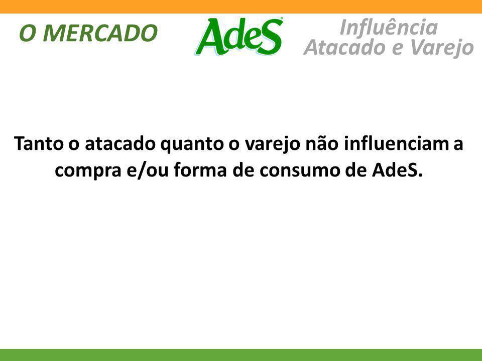O MERCADO Influência Atacado e Varejo Tanto o atacado quanto o varejo não influenciam a compra e/ou forma de consumo de AdeS.