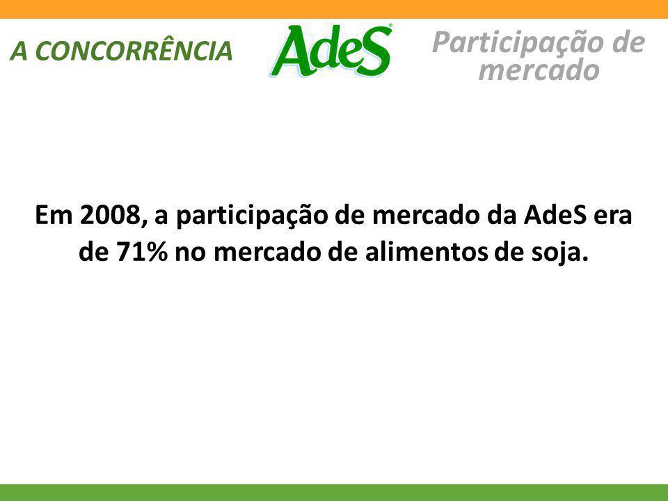 A CONCORRÊNCIA Participação de mercado Em 2008, a participação de mercado da AdeS era de 71% no mercado de alimentos de soja.