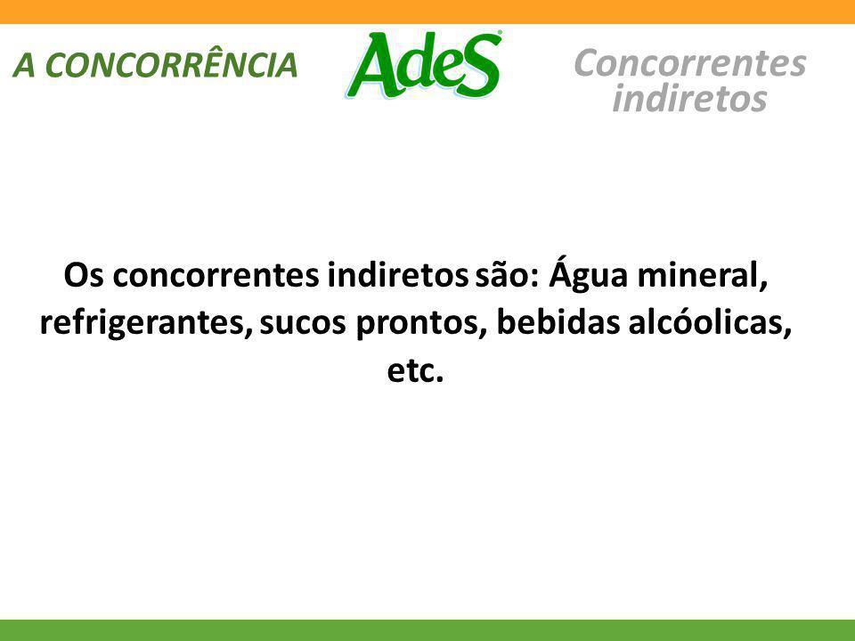A CONCORRÊNCIA Concorrentes indiretos Os concorrentes indiretos são: Água mineral, refrigerantes, sucos prontos, bebidas alcóolicas, etc.