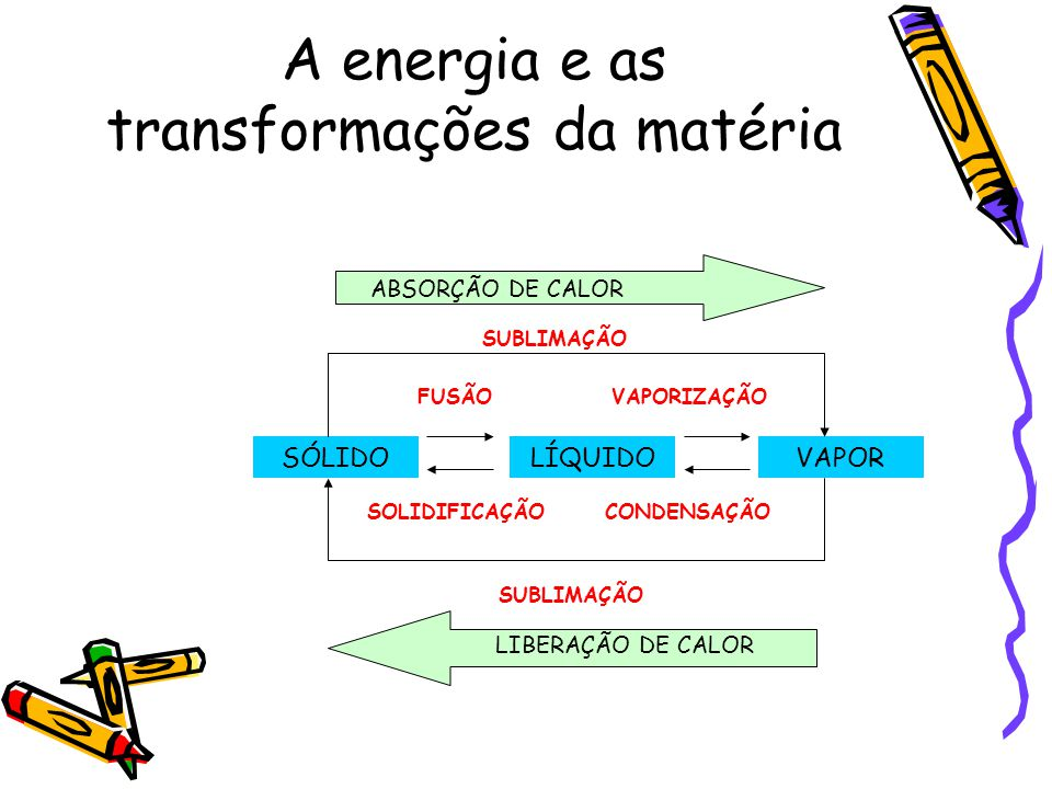 A energia e as transformações da matéria SÓLIDOLÍQUIDOVAPOR LIBERAÇÃO DE CALOR ABSORÇÃO DE CALOR SUBLIMAÇÃO FUSÃOVAPORIZAÇÃO CONDENSAÇÃOSOLIDIFICAÇÃO