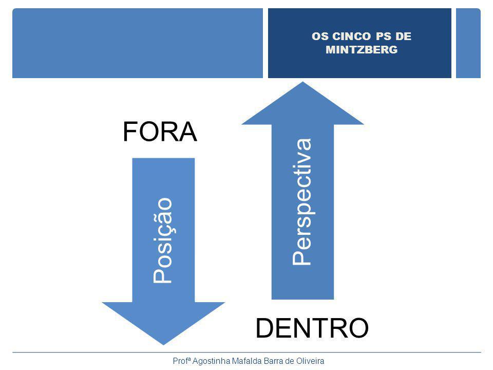Posição Perspectiva Profª Agostinha Mafalda Barra de Oliveira OS CINCO PS DE MINTZBERG DENTRO FORA
