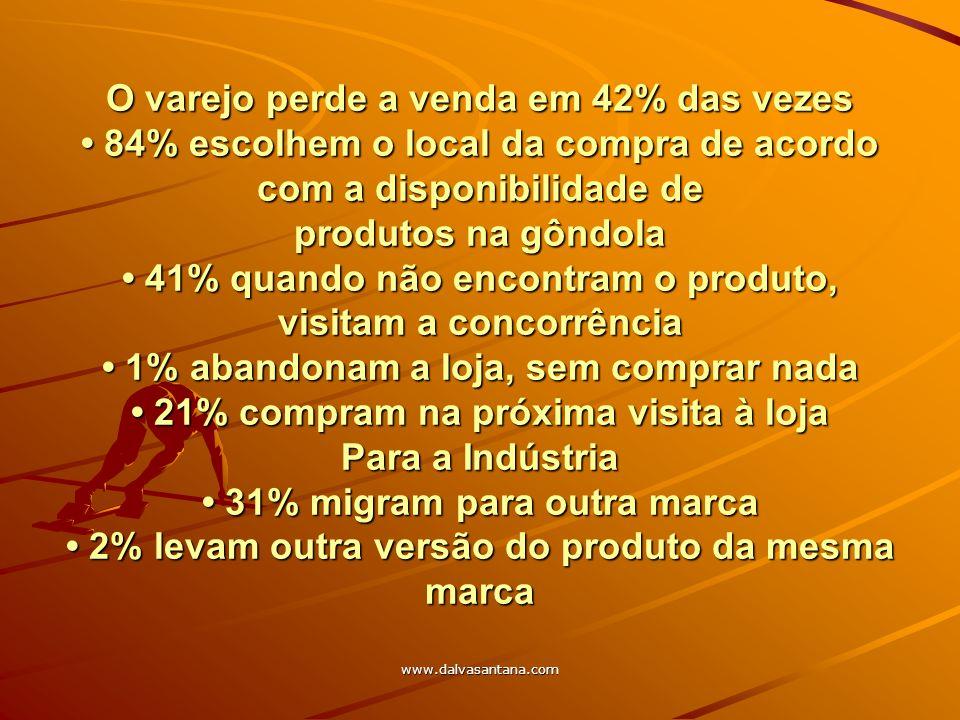 www.dalvasantana.com O varejo perde a venda em 42% das vezes 84% escolhem o local da compra de acordo com a disponibilidade de produtos na gôndola 41%