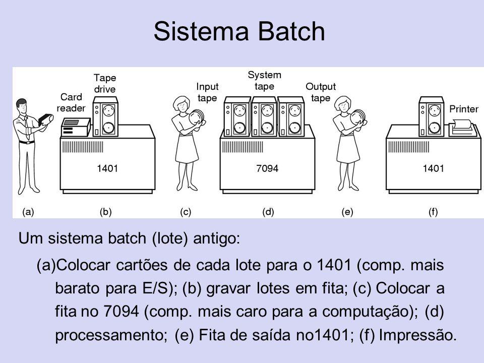 Sistema Batch Um sistema batch (lote) antigo: (a)Colocar cartões de cada lote para o 1401 (comp. mais barato para E/S); (b) gravar lotes em fita; (c)