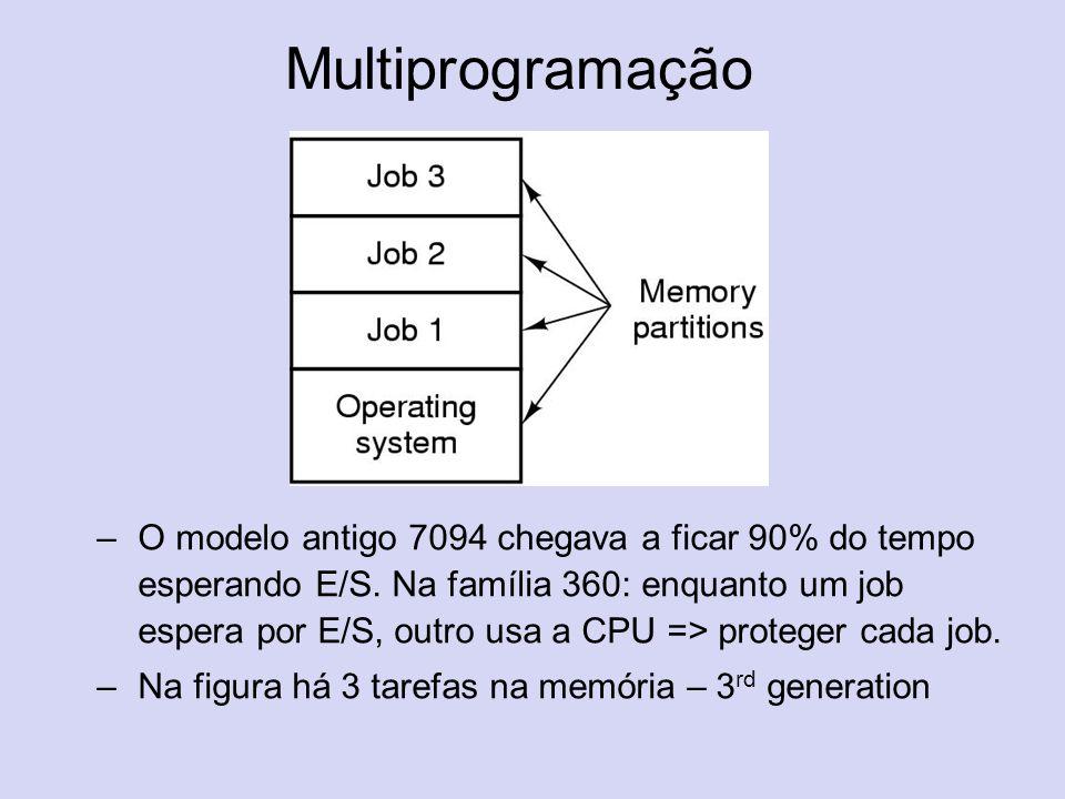 Multiprogramação –O modelo antigo 7094 chegava a ficar 90% do tempo esperando E/S. Na família 360: enquanto um job espera por E/S, outro usa a CPU =>