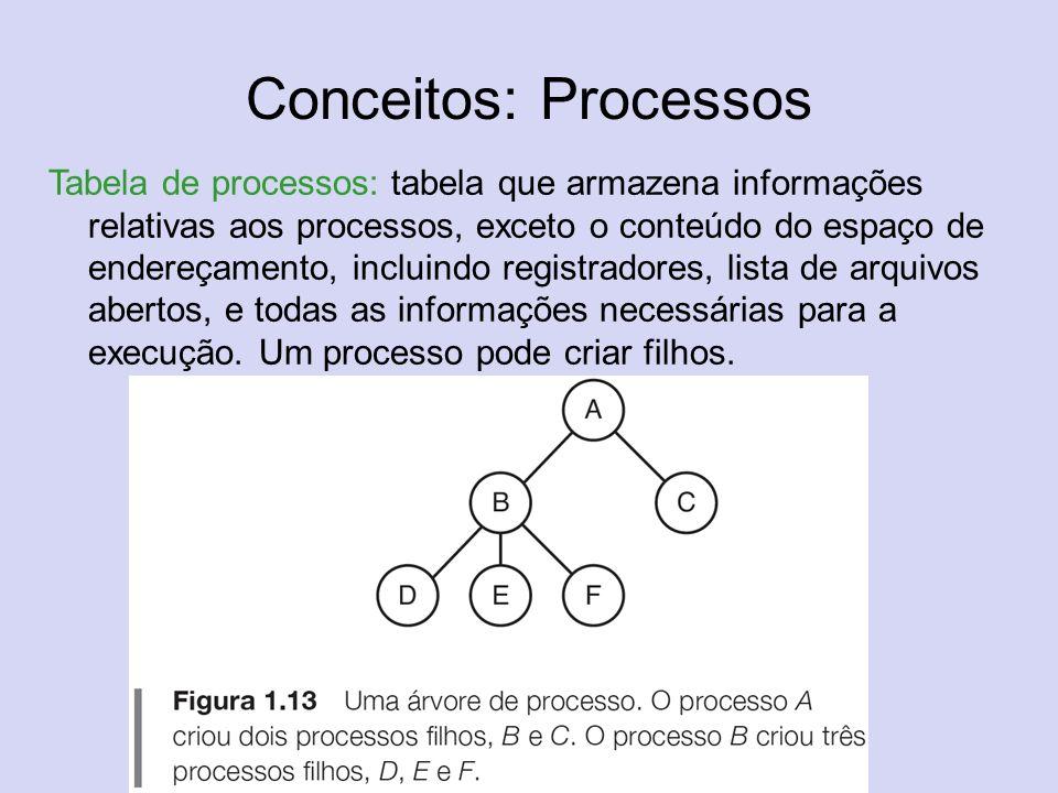 Conceitos: Processos Tabela de processos: tabela que armazena informações relativas aos processos, exceto o conteúdo do espaço de endereçamento, inclu