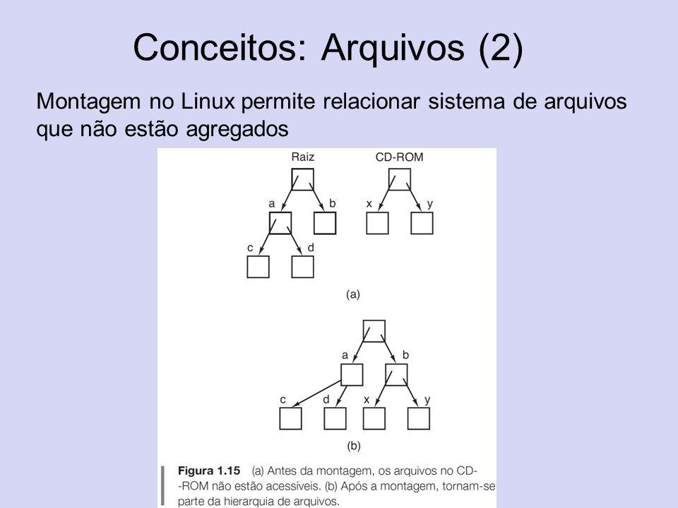Conceitos: Arquivos (2) Montagem no Linux permite relacionar sistema de arquivos que não estão agregados