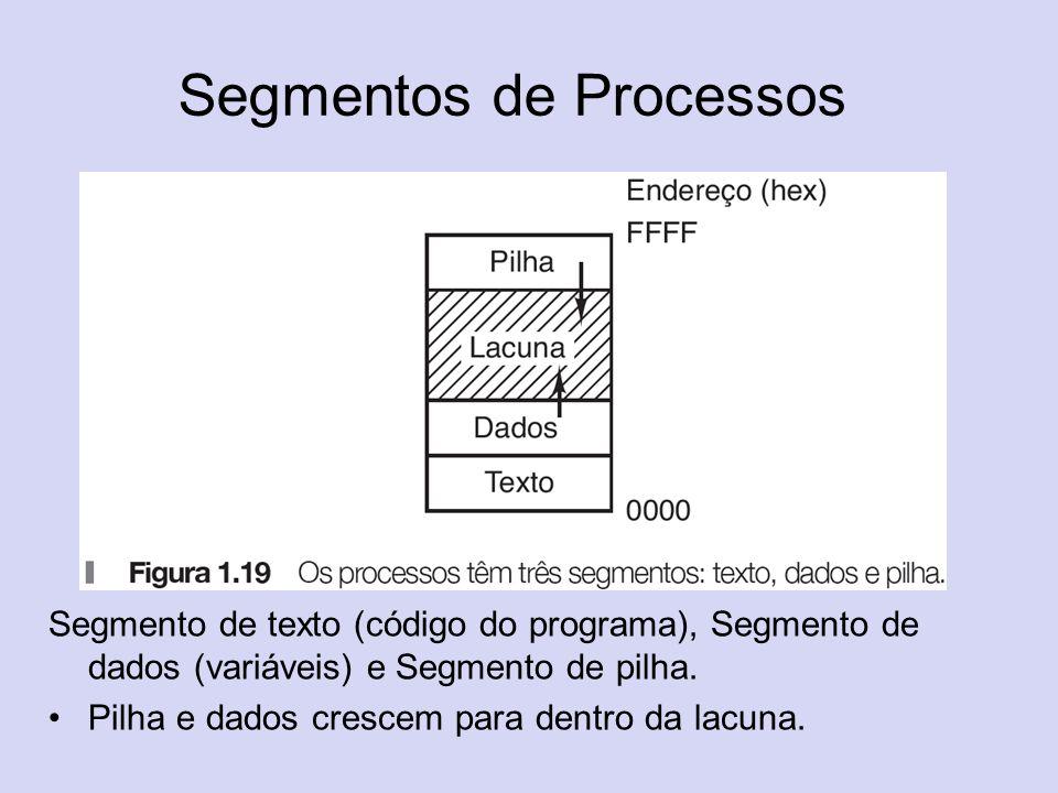 Segmentos de Processos Segmento de texto (código do programa), Segmento de dados (variáveis) e Segmento de pilha. Pilha e dados crescem para dentro da