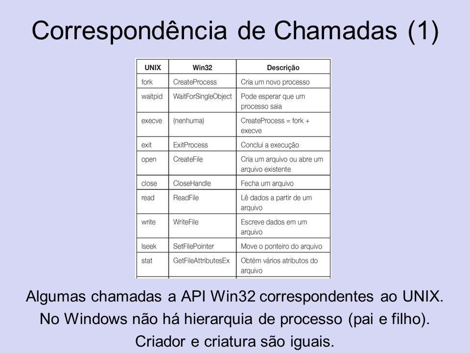 Correspondência de Chamadas (1) Algumas chamadas a API Win32 correspondentes ao UNIX. No Windows não há hierarquia de processo (pai e filho). Criador