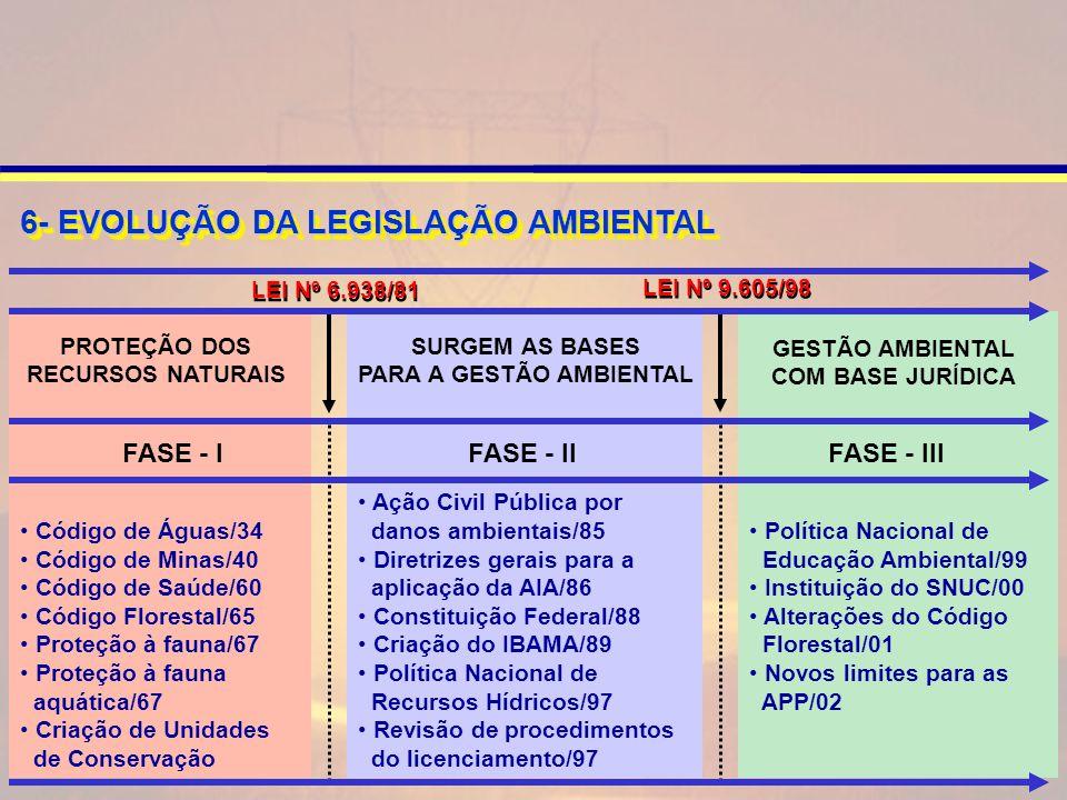 LEI Nº 6.938/81 LEI Nº 9.605/98 6- EVOLUÇÃO DA LEGISLAÇÃO AMBIENTAL Código de Águas/34 Código de Minas/40 Código de Saúde/60 Código Florestal/65 Proteção à fauna/67 Proteção à fauna aquática/67 Criação de Unidades de Conservação PROTEÇÃO DOS RECURSOS NATURAIS Ação Civil Pública por danos ambientais/85 Diretrizes gerais para a aplicação da AIA/86 Constituição Federal/88 Criação do IBAMA/89 Política Nacional de Recursos Hídricos/97 Revisão de procedimentos do licenciamento/97 SURGEM AS BASES PARA A GESTÃO AMBIENTAL Política Nacional de Educação Ambiental/99 Instituição do SNUC/00 Alterações do Código Florestal/01 Novos limites para as APP/02 FASE - I FASE - II FASE - III GESTÃO AMBIENTAL COM BASE JURÍDICA