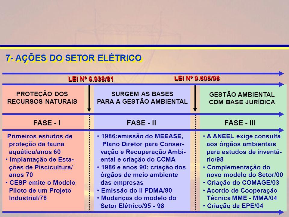 LEI Nº 6.938/81 LEI Nº 9.605/98 7- AÇÕES DO SETOR ELÉTRICO Primeiros estudos de proteção da fauna aquática/anos 60 Implantação de Esta- ções de Piscicultura/ anos 70 CESP emite o Modelo Piloto de um Projeto Industrial/78 PROTEÇÃO DOS RECURSOS NATURAIS 1986:emissão do MEEASE, Plano Diretor para Conser- vação e Recuperação Ambi- ental e criação do CCMA 1986 e anos 90: criação dos órgãos de meio ambiente das empresas Emissão do II PDMA/90 Mudanças do modelo do Setor Elétrico/95 - 98 SURGEM AS BASES PARA A GESTÃO AMBIENTAL A ANEEL exige consulta aos órgãos ambientais para estudos de inventá- rio/98 Complementação do novo modelo do Setor/00 Criação do COMAGE/03 Acordo de Cooperação Técnica MME - MMA/04 Criação da EPE/04 FASE - I FASE - II FASE - III GESTÃO AMBIENTAL COM BASE JURÍDICA