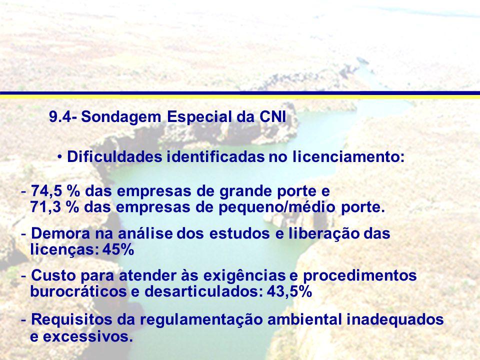 9.4- Sondagem Especial da CNI - 74,5 % das empresas de grande porte e 71,3 % das empresas de pequeno/médio porte.