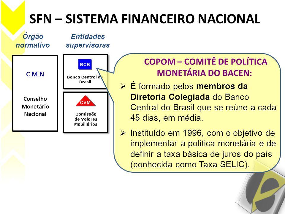 SFN – SISTEMA FINANCEIRO NACIONAL Órgão normativo Entidades supervisoras C M N Conselho Monetário Nacional COPOM – COMITÊ DE POLÍTICA MONETÁRIA DO BAC