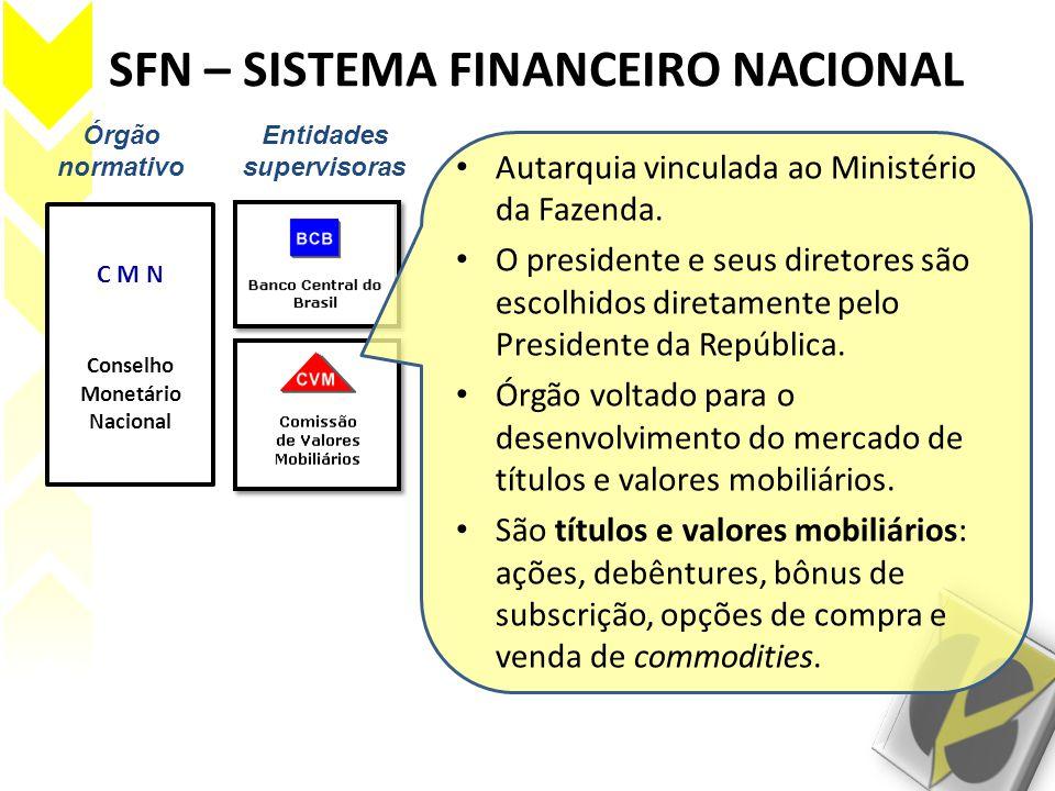 SFN – SISTEMA FINANCEIRO NACIONAL Órgão normativo Entidades supervisoras C M N Conselho Monetário Nacional Autarquia vinculada ao Ministério da Fazend