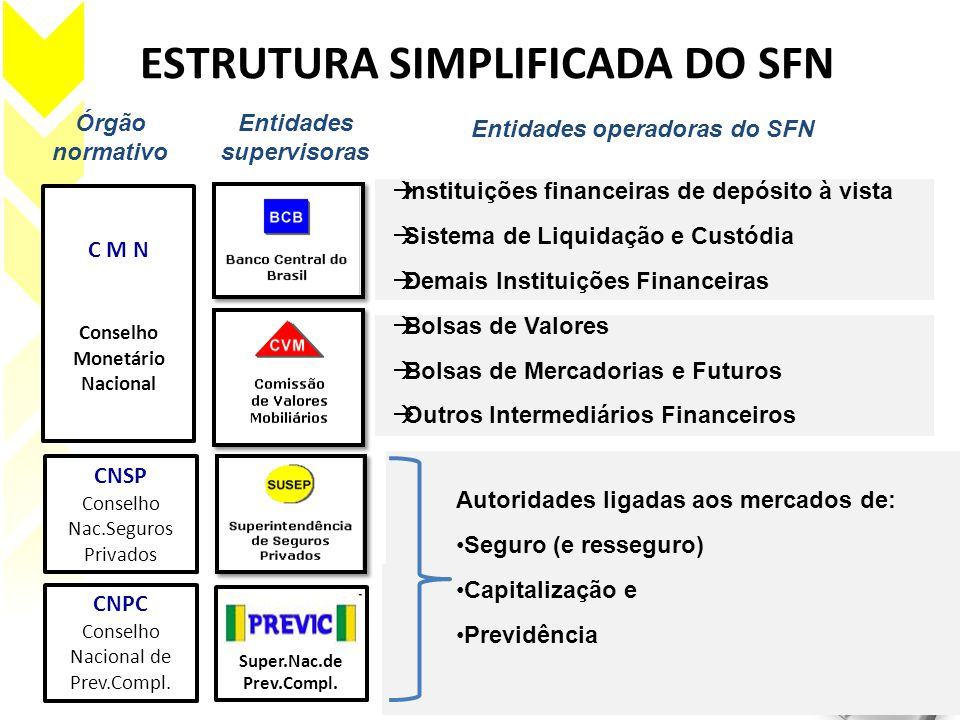 ESTRUTURA SIMPLIFICADA DO SFN Órgão normativo Entidades supervisoras C M N Conselho Monetário Nacional Entidades operadoras do SFN CNSP Conselho Nac.S