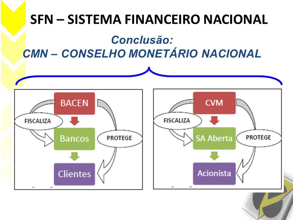SFN – SISTEMA FINANCEIRO NACIONAL Conclusão: CMN – CONSELHO MONETÁRIO NACIONAL