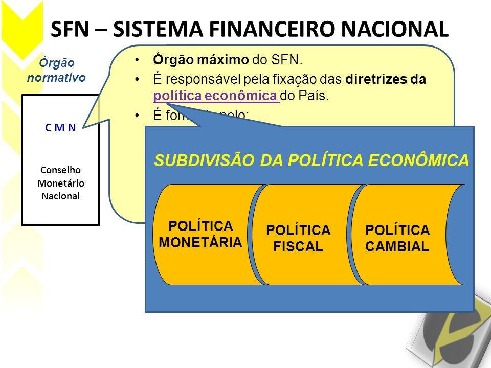 SFN – SISTEMA FINANCEIRO NACIONAL POLÍTICA MONETÁRIA POLÍTICA FISCAL POLÍTICA CAMBIAL SUBDIVISÃO DA POLÍTICA ECONÔMICA A política monetária se caracteriza-se pelo controle da moeda, controle da taxa de juros e do crédito.