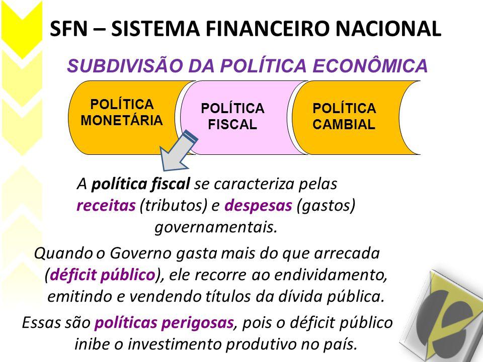 SFN – SISTEMA FINANCEIRO NACIONAL POLÍTICA MONETÁRIA POLÍTICA FISCAL POLÍTICA CAMBIAL SUBDIVISÃO DA POLÍTICA ECONÔMICA Quando o governo convence o mercado (interno e externo) de que possui uma política fiscal bem definida e administrada, o risco-país é diminuído.