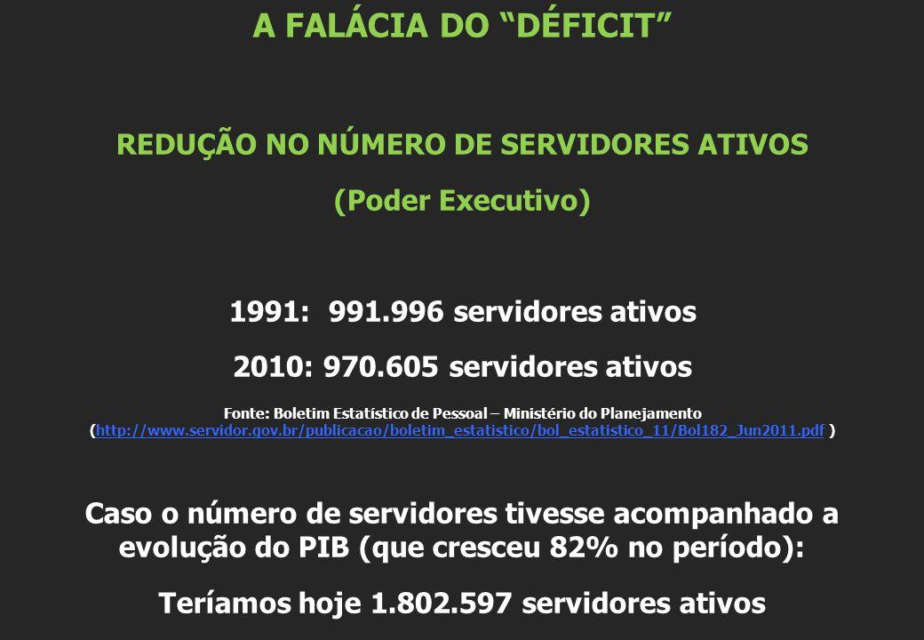 A FALÁCIA DO DÉFICIT REDUÇÃO NO NÚMERO DE SERVIDORES ATIVOS (Poder Executivo) 1991: 991.996 servidores ativos 2010: 970.605 servidores ativos Fonte: Boletim Estatístico de Pessoal – Ministério do Planejamento (http://www.servidor.gov.br/publicacao/boletim_estatistico/bol_estatistico_11/Bol182_Jun2011.pdf )http://www.servidor.gov.br/publicacao/boletim_estatistico/bol_estatistico_11/Bol182_Jun2011.pdf Caso o número de servidores tivesse acompanhado a evolução do PIB (que cresceu 82% no período): Teríamos hoje 1.802.597 servidores ativos