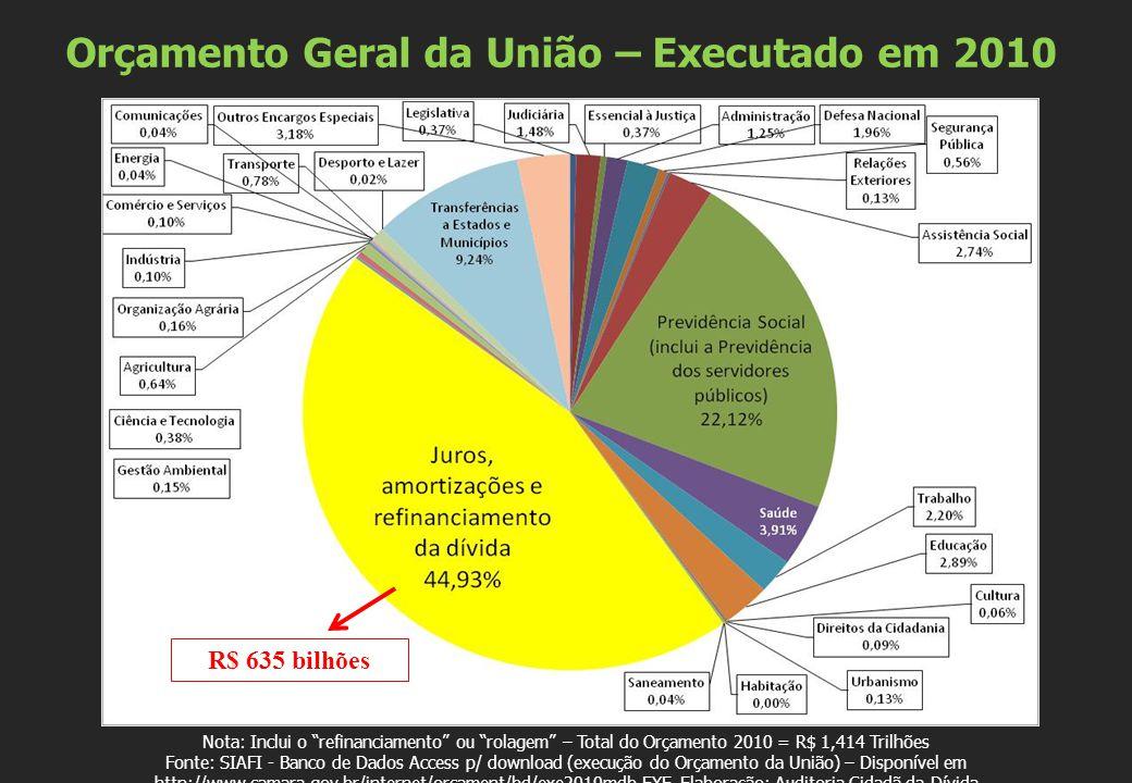 Nota: Inclui o refinanciamento ou rolagem – Total do Orçamento 2010 = R$ 1,414 Trilhões Fonte: SIAFI - Banco de Dados Access p/ download (execução do Orçamento da União) – Disponível em http://www.camara.gov.br/internet/orcament/bd/exe2010mdb.EXE.