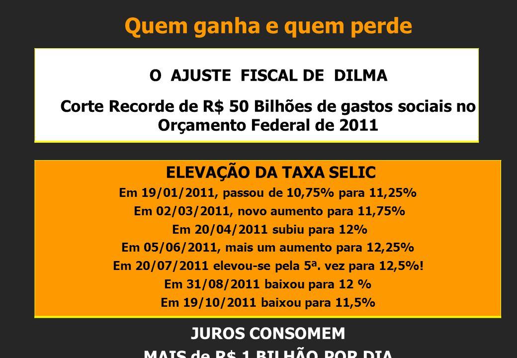 Quem ganha e quem perde O AJUSTE FISCAL DE DILMA Corte Recorde de R$ 50 Bilhões de gastos sociais no Orçamento Federal de 2011 ELEVAÇÃO DA TAXA SELIC Em 19/01/2011, passou de 10,75% para 11,25% Em 02/03/2011, novo aumento para 11,75% Em 20/04/2011 subiu para 12% Em 05/06/2011, mais um aumento para 12,25% Em 20/07/2011 elevou-se pela 5ª.
