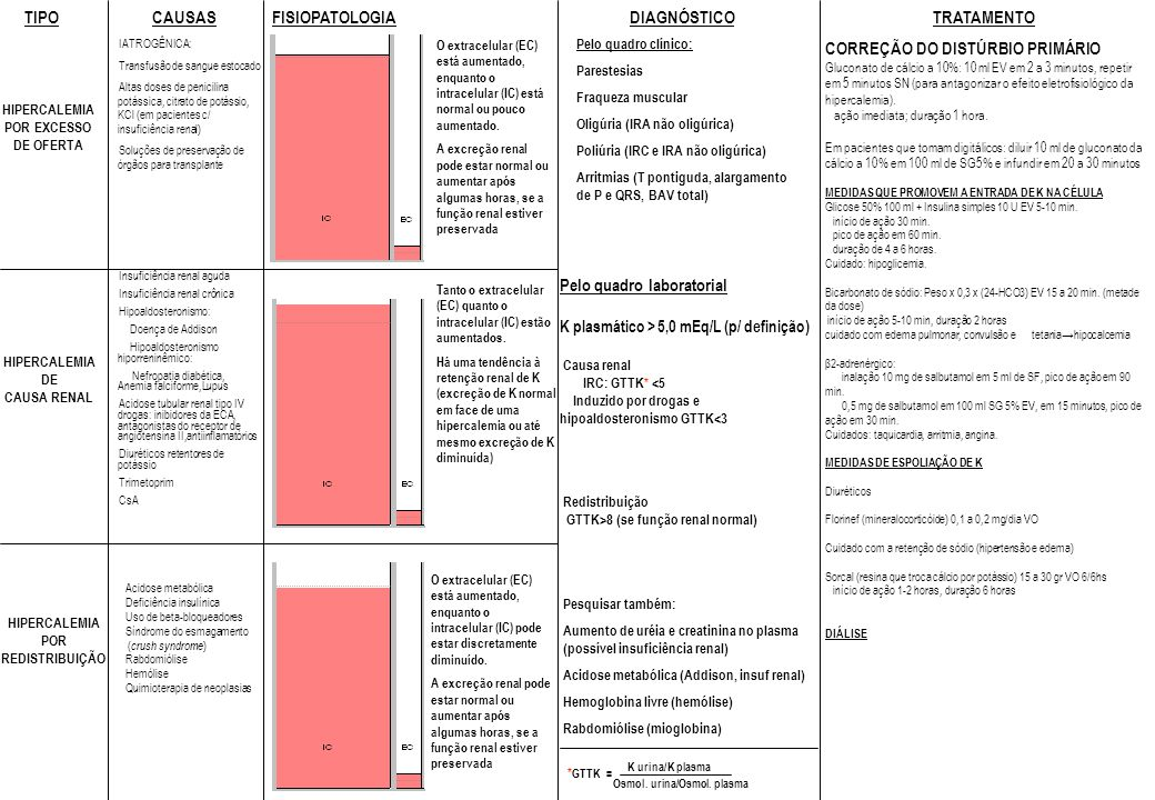 CAUSAS Pelo quadro clínico: Parestesias Fraqueza muscular Oligúria (IRA não oligúrica) Poliúria (IRC e IRA não oligúrica) Arritmias (T pontiguda, alargamento de P e QRS, BAV total) TRATAMENTO CORREÇÃO DO DISTÚRBIO PRIMÁRIO Gluconato de cálcio a 10%: 10 ml EV em 2 a 3 minutos, repetir em 5 minutos SN (para antagonizar o efeito eletrofisiológico da hipercalemia).