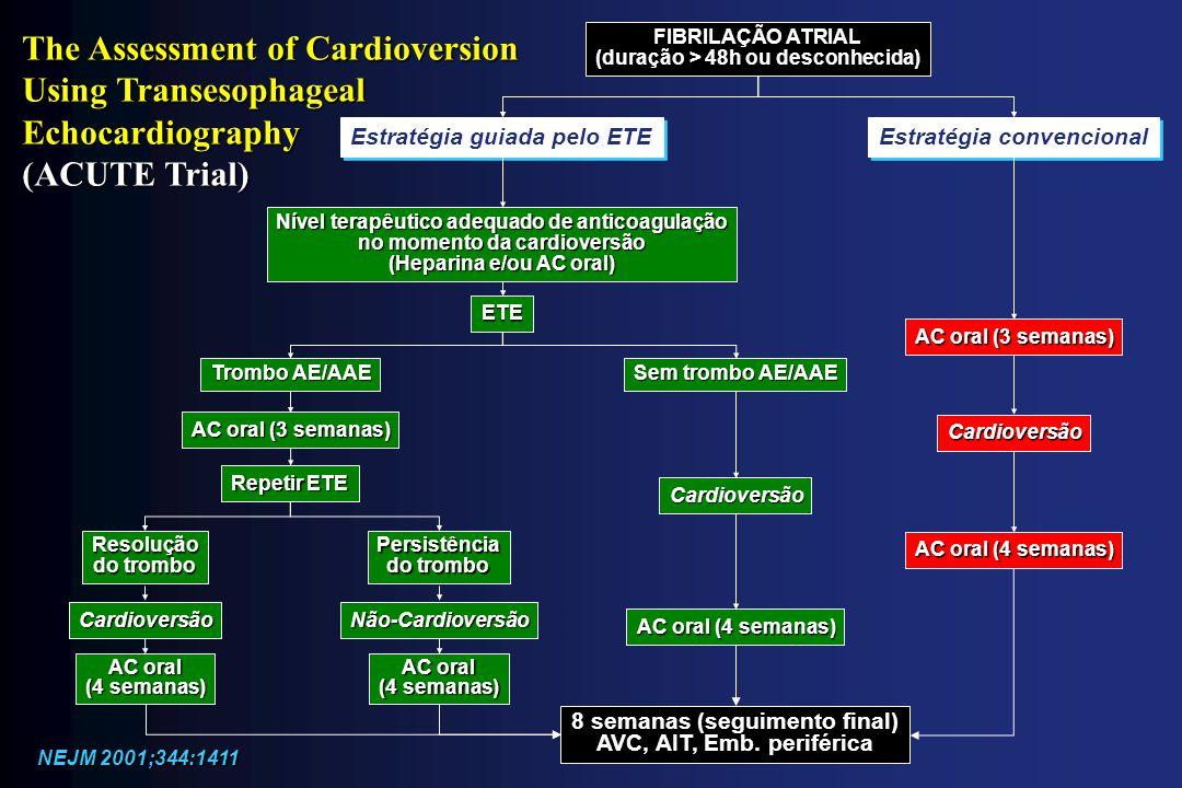 FIBRILAÇÃO ATRIAL (duração > 48h ou desconhecida) Estratégia convencional Estratégia guiada pelo ETE Nível terapêutico adequado de anticoagulação no m