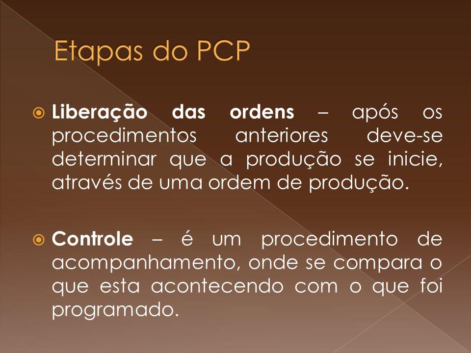 Liberação das ordens – após os procedimentos anteriores deve-se determinar que a produção se inicie, através de uma ordem de produção. Controle – é um