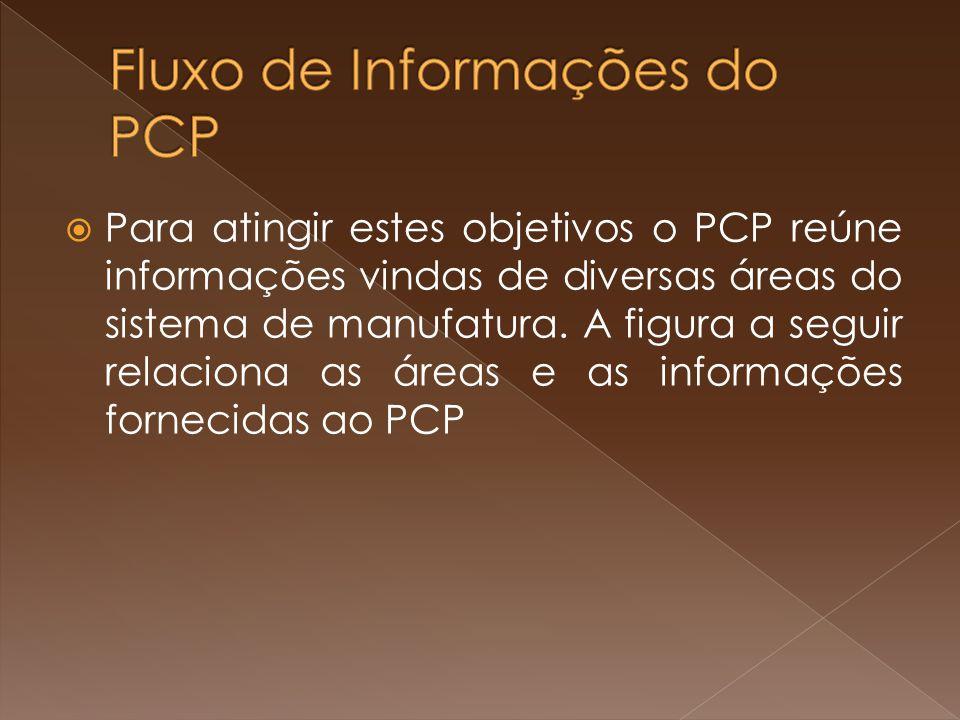 Para atingir estes objetivos o PCP reúne informações vindas de diversas áreas do sistema de manufatura. A figura a seguir relaciona as áreas e as info