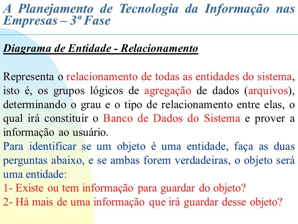 A Planejamento de Tecnologia da Informação nas Empresas – 3ª Fase Diagrama de Entidade - Relacionamento Representa o relacionamento de todas as entida