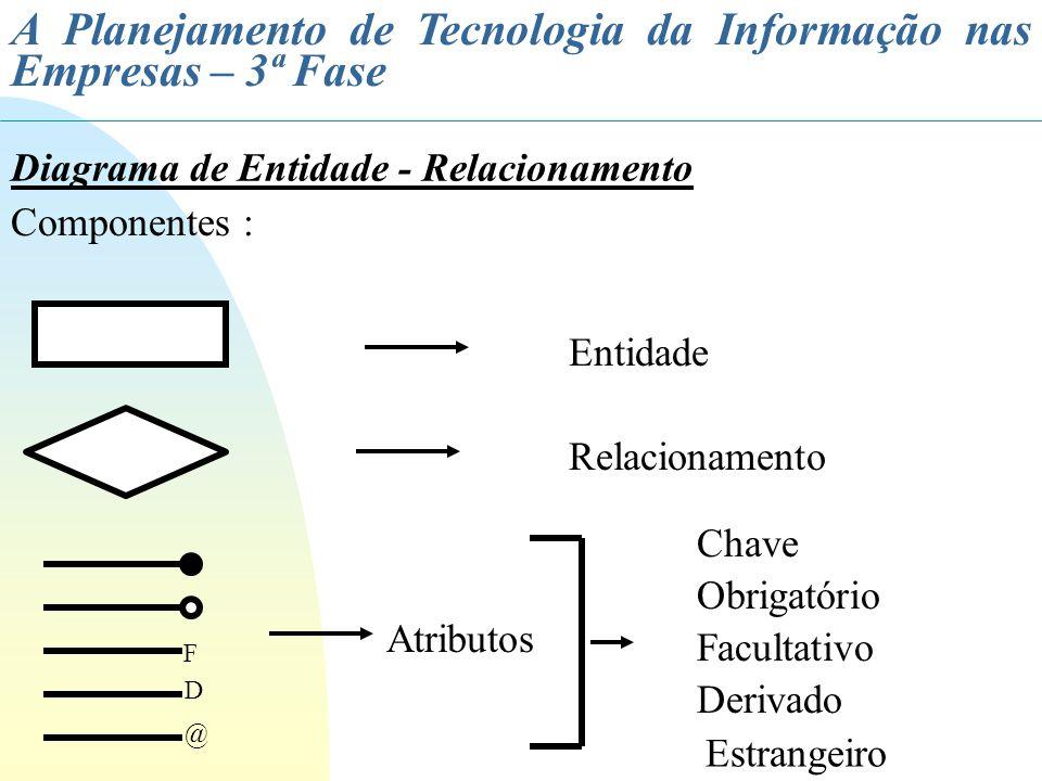 A Planejamento de Tecnologia da Informação nas Empresas – 3ª Fase Diagrama de Entidade - Relacionamento Componentes : F D @ Entidade Relacionamento At