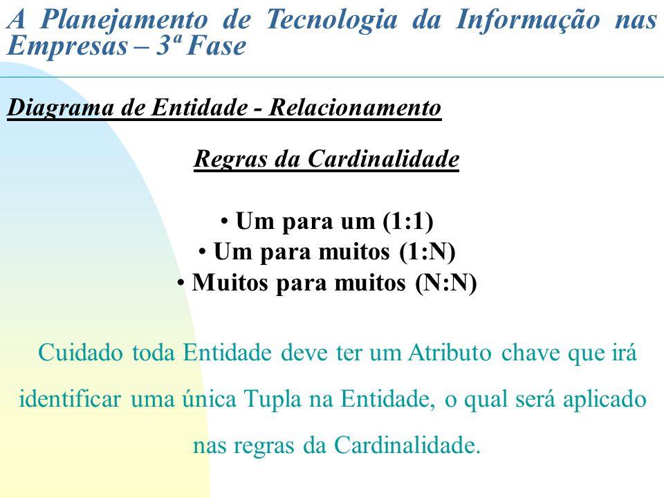 A Planejamento de Tecnologia da Informação nas Empresas – 3ª Fase Diagrama de Entidade - Relacionamento Regras da Cardinalidade Um para um (1:1) Um pa